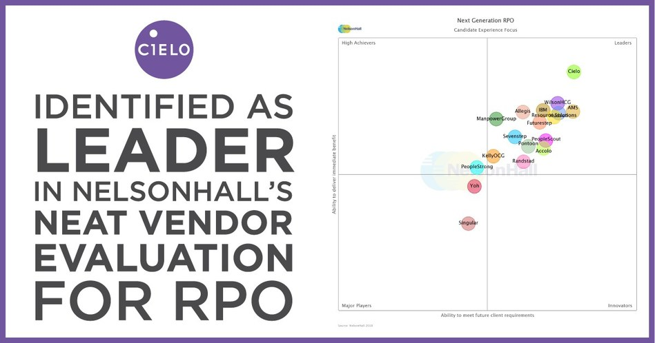 Cielo Identified As a Leader in NelsonHall's NEAT Vendor Evaluation for RPO