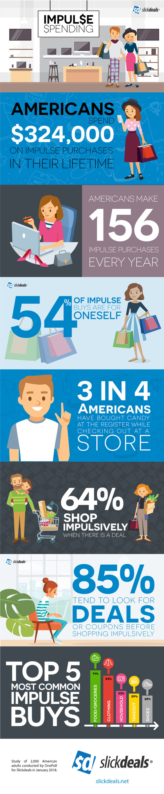 Study of 2,000 American adults conducted by OnePoll for Slickdeals