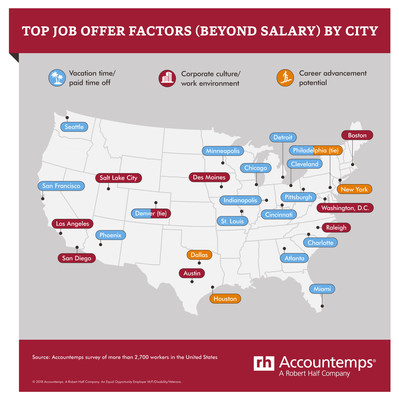 Top Job Offer Factors (Beyond Salary) by City
