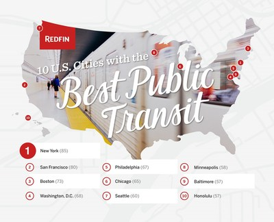 Redfin's 2018 Transit Score Top 10