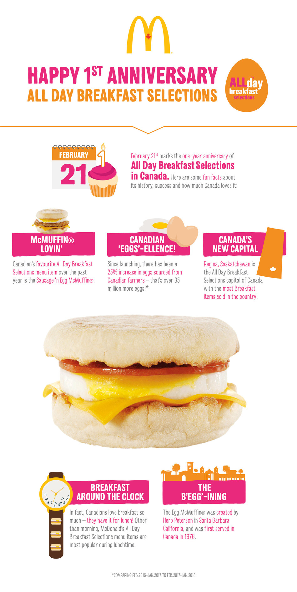 February 21st at 11:01 a.m. marks McDonald's Canada one year anniversary of All Day Breakfast in Canada. Here are some fun facts about its success. (CNW Group/McDonald's Canada)
