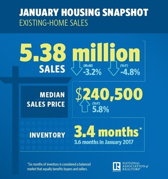 Existing-Home Sales Slip 3.2 Percent in January