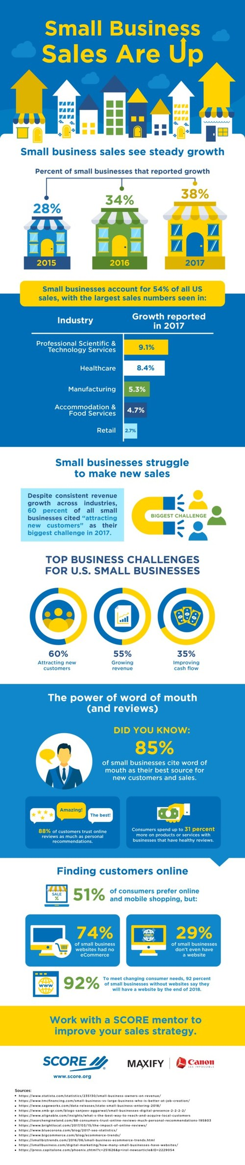SCORE, the nation's largest network of volunteer, expert business mentors, has published an infographic showing that small businesses now account for 54% of U.S. sales, with 38% of small businesses reporting growth, and revenue trending upward.
