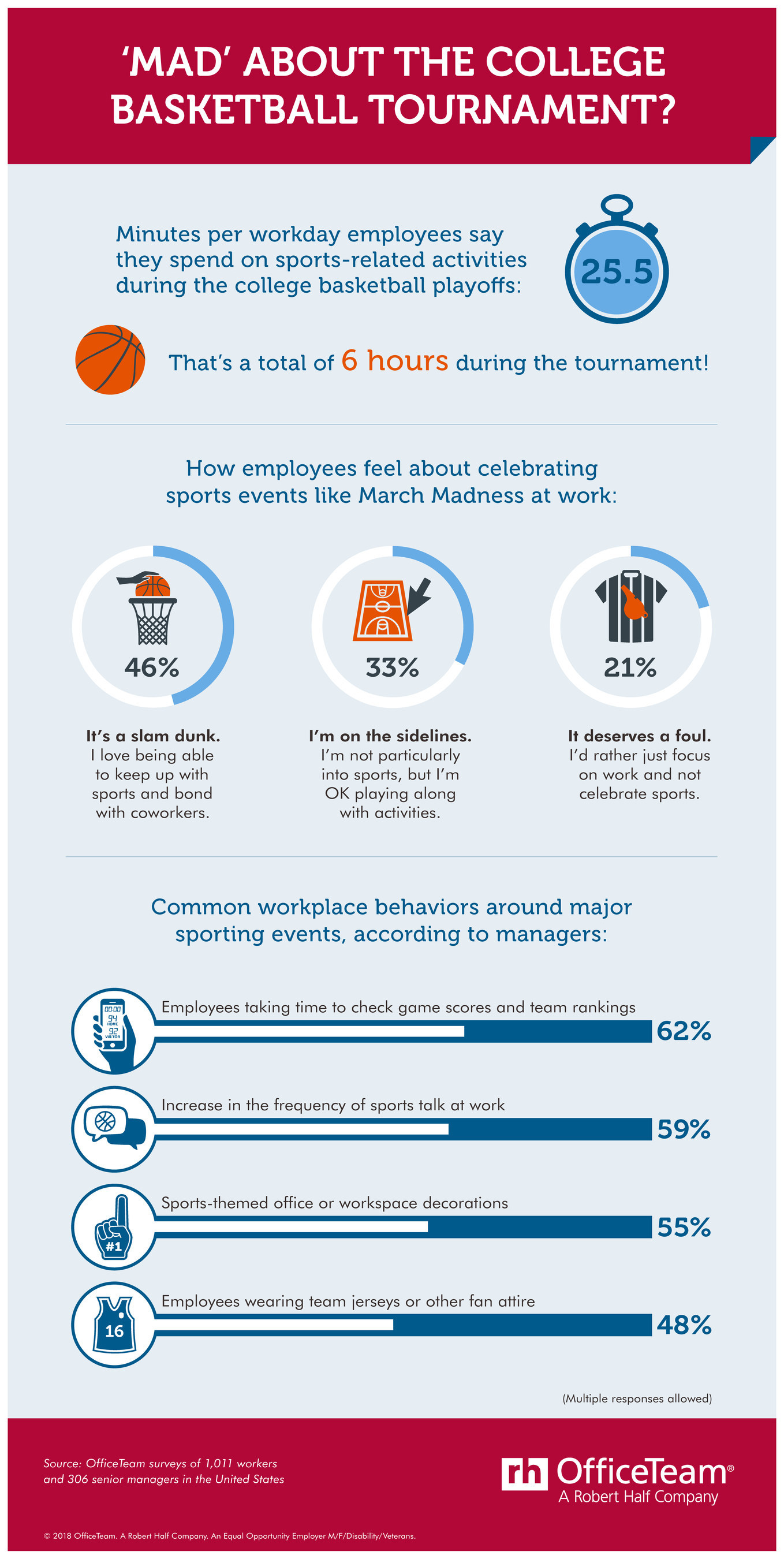 According to an OfficeTeam survey, employees spend 25.5 minutes per workday on sports-related activities during the college basketball playoffs. That's a total of 6 hours during the tournament. See the full infographic here: https://www.roberthalf.com/blog/management-tips/mad-about-the-college-basketball-tournament.