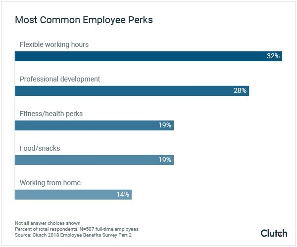 Most Common Employee Perks