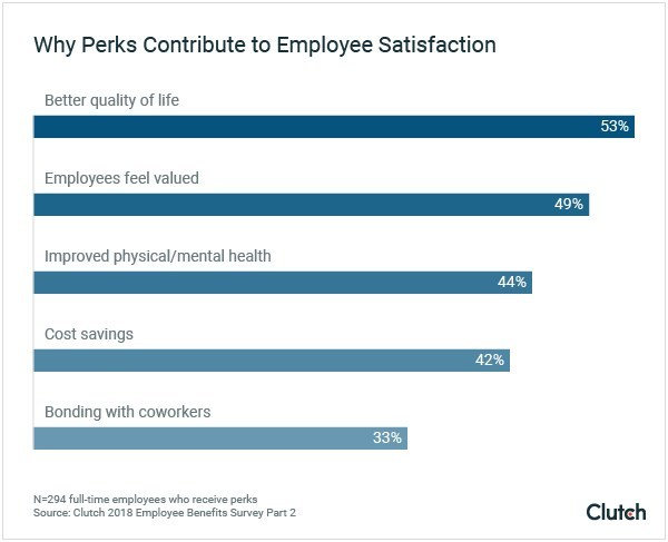 Why Perks Contribute to Employee Satisfaction