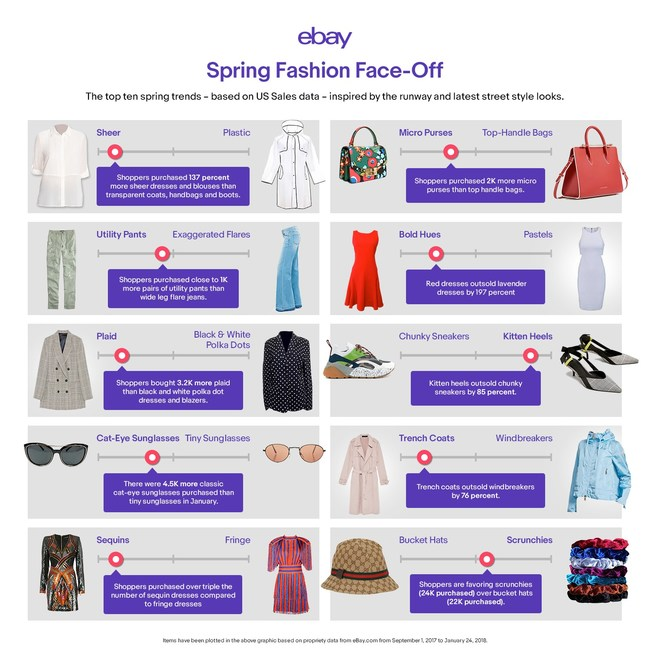 eBay's Spring Shopping Report uncovers this season's top 10 fashion trends and which emerging styles shoppers are adding to their closets based on US sales data.