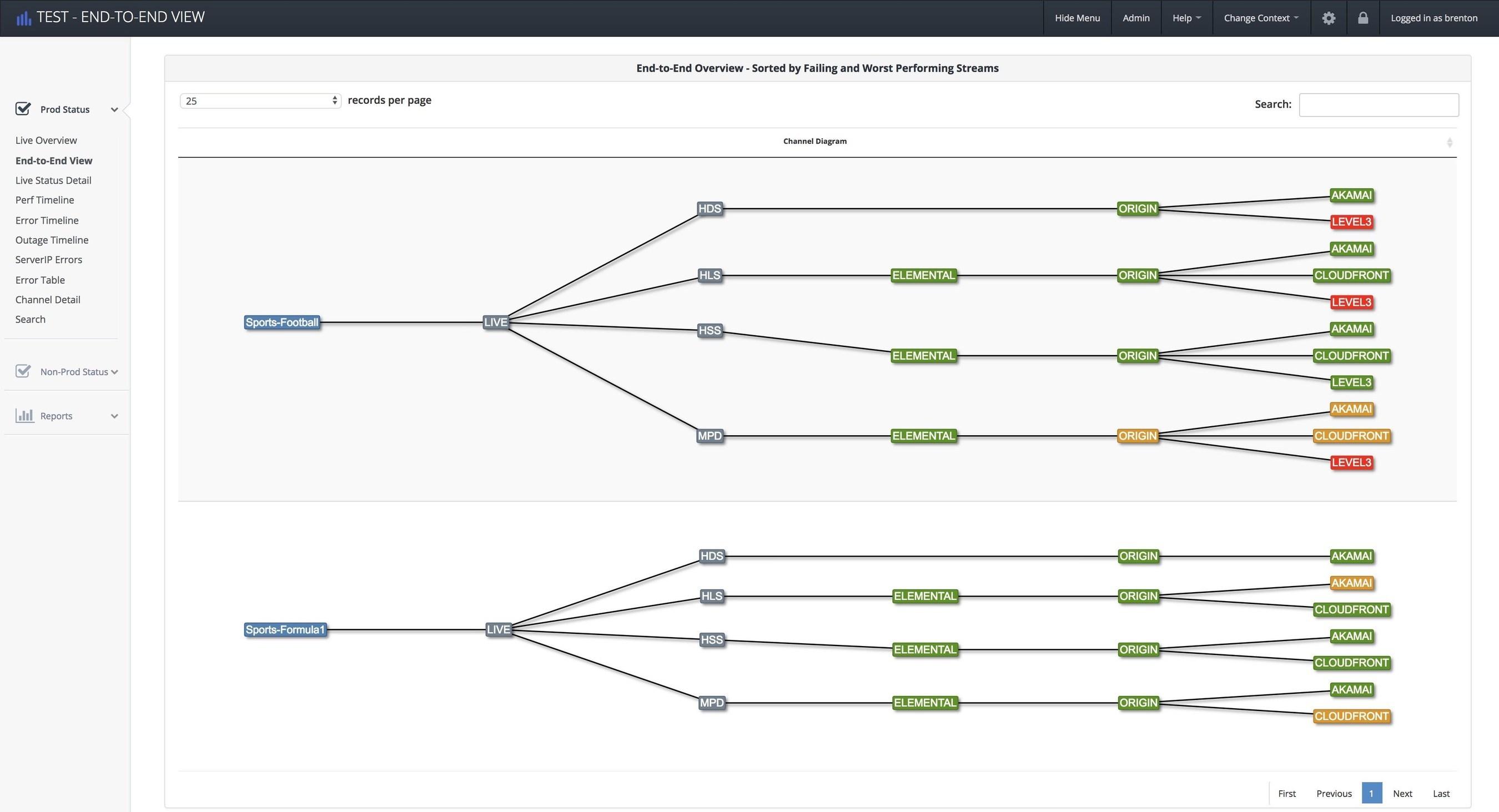 Touchstream OTT End to End monitoring dashboard (PRNewsfoto/Touchstream International)