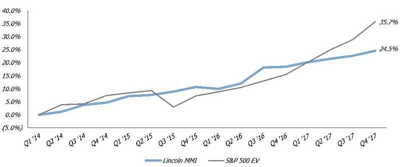 Graph: Relationship of the Lincoln MMI to the S&P 500 (Note: Both the Lincoln and S&P 500 EV returns above reflect enterprise values)