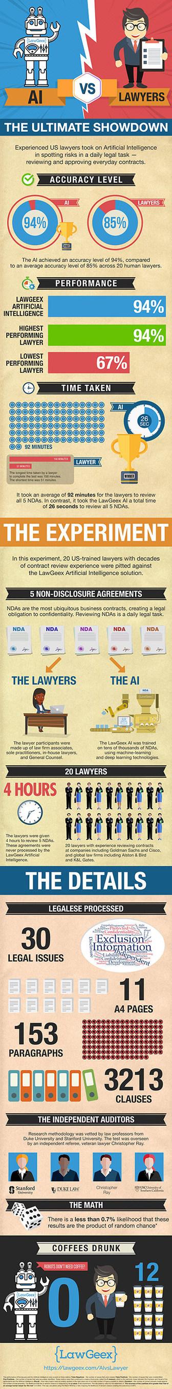 AI Vs. Lawyers: The Ultimate Showdown