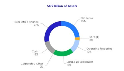 (1) Represents market value of investment in SAFE as of December 31, 2017.