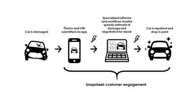 Virtual claims journey on AvivaExpress, powered by Snapsheet. (CNW Group/Aviva Canada Inc.)