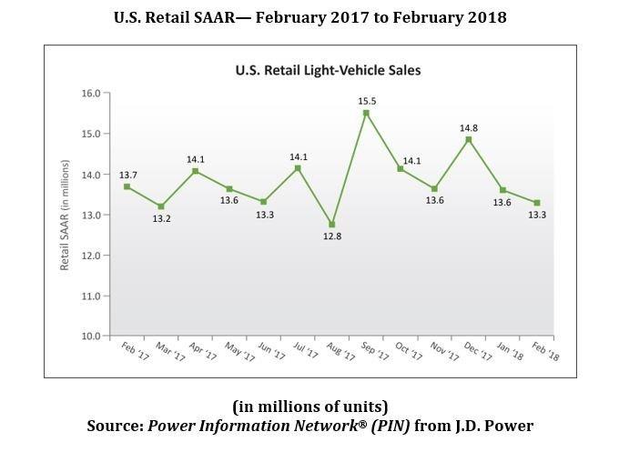 U.S. Retail SAAR— February 2017 to February 2018