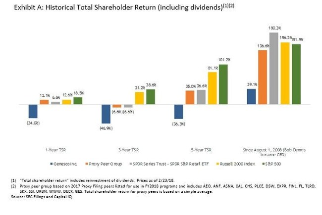 Exhibit A: Historical Total Shareholder Return (including dividends)(1)(2)