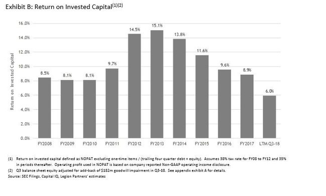 Exhibit B: Return on Invested Capital(1)(2)