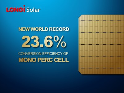 A CPVT report shows that the conversion efficiency of LONGI Solar's monocrystalline PERC solar cells achieved a record 23.26%
