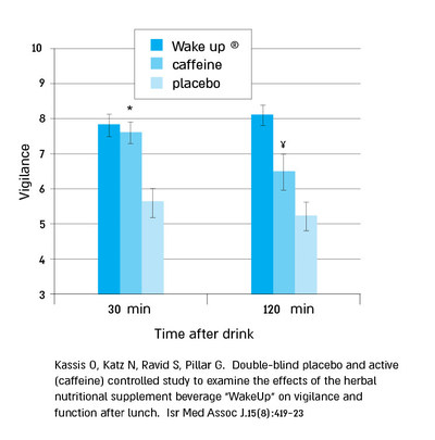 """A Double-blind placebo and active (caffeine) controlled study to examine the effects of the herbal nutritional supplement beverage """"WakeUp"""" on vigilance and function after lunch. (PRNewsfoto/InnoBev Ltd.)"""