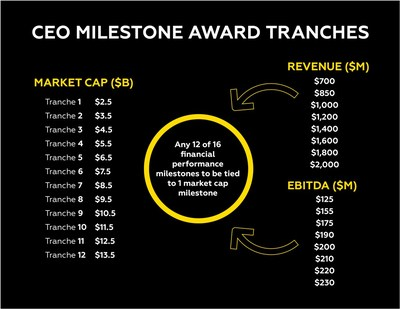 Axon CEO Milestone Award Tranches