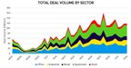 Commercial Real Estate Deal Volume Edges Down In Q4 2017