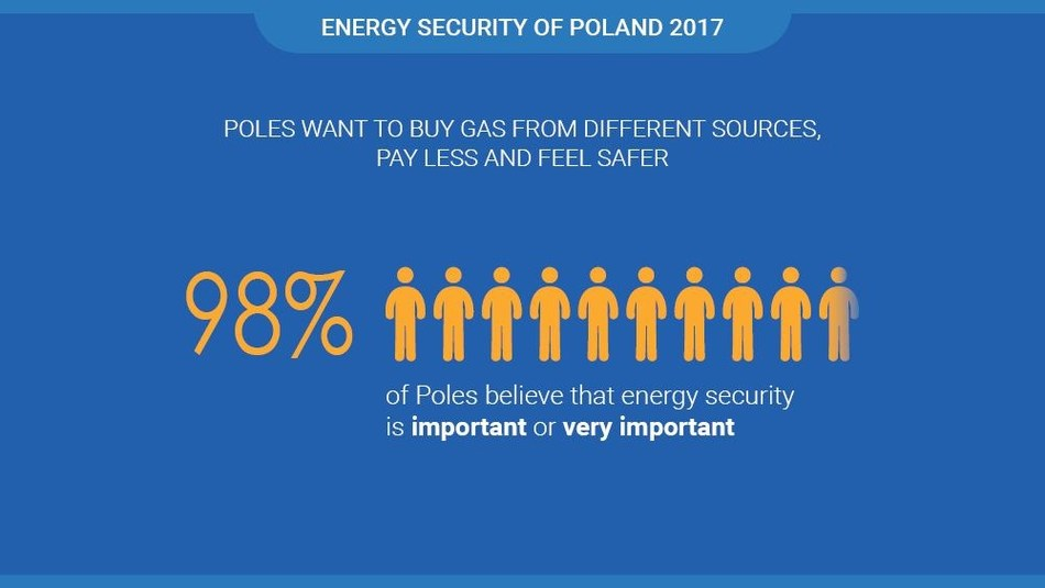 Poles support diversification of gas supplies, according to survey by GfK Polonia (PRNewsfoto/PGNiG)