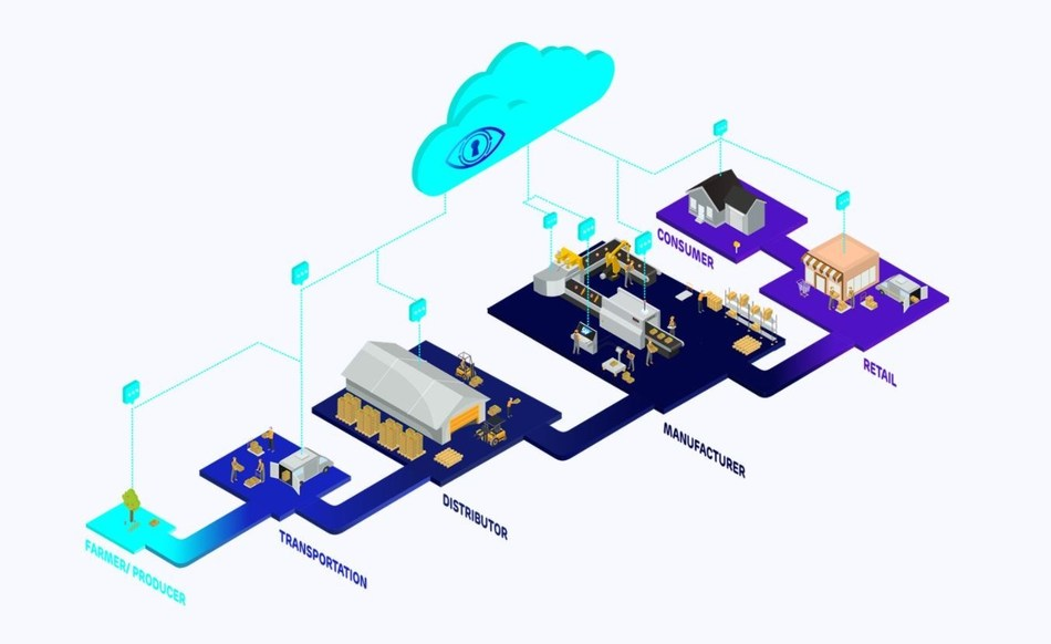 Ambrosus provides a holistic and flexible data model that enables the frictionless onboarding of all real-world supply chain entities (product, batch, box), the measurement of their attributes, and the tracking of related logistical events. (PRNewsfoto/Ambrosus Technologies GmbH)