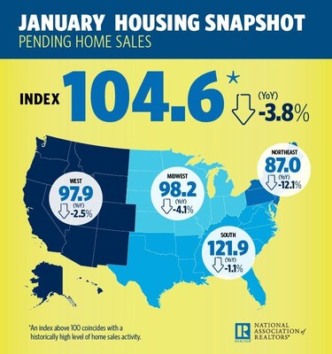 January 2018 Pending Home Sales