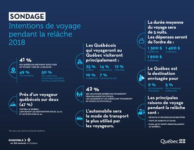 Sondage - Intentions de voyage pendant la relâche 2018 (Groupe CNW/Cabinet de la ministre du Tourisme)