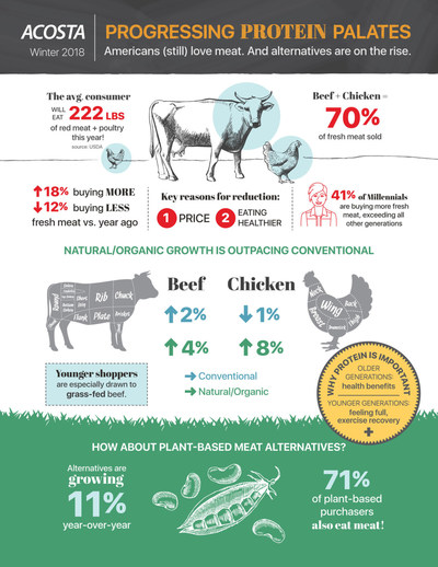 Acosta's Progressing Protein Palates visual report provides a clear picture of America's fondness for protein and meats, while exploring new alternatives in the grocery aisles.