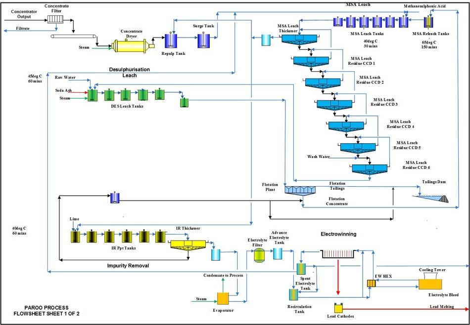 Figure 3 – Hydrometallurgical Facility Process Flowsheet 1 (CNW Group/LeadFX Inc.)
