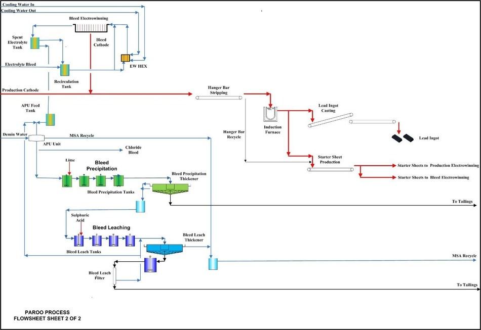 Figure 3 – Hydrometallurgical Facility Process Flowsheet 2 (CNW Group/LeadFX Inc.)