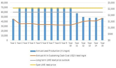 DFS Forecast Lead Ingot Production (tonnes) and All in Sustaining Cash Costs ($/t Lead Ingot) (CNW Group/LeadFX Inc.)