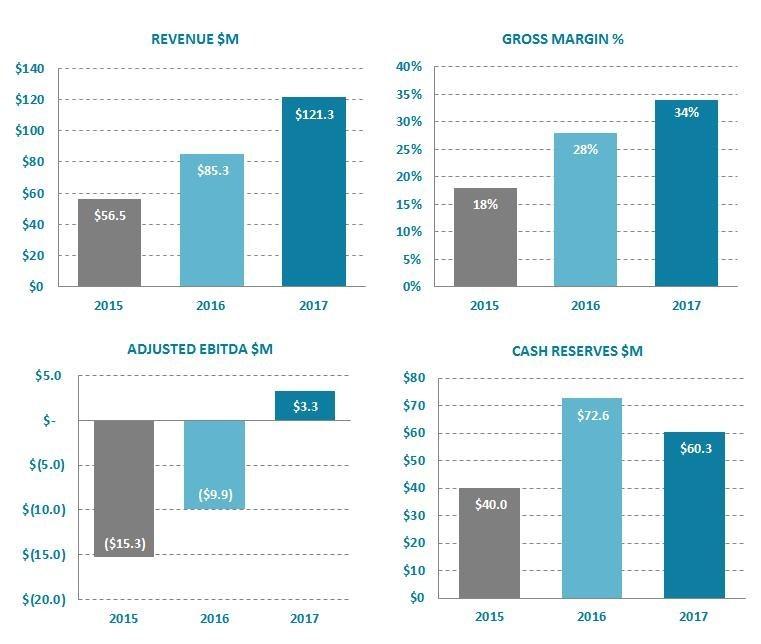 Ballard Power Systems 2017 full year key metrics (CNW Group/Ballard Power Systems Inc.)