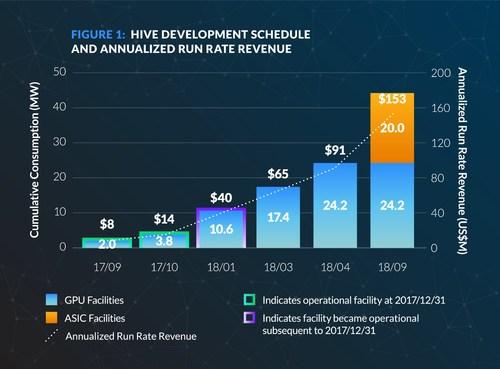 FIGURE 1: HIVE Development Schedule and Annualized Run Rate Revenue (CNW Group/HIVE Blockchain Technologies Ltd.)