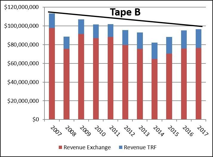 Tape B Revenue