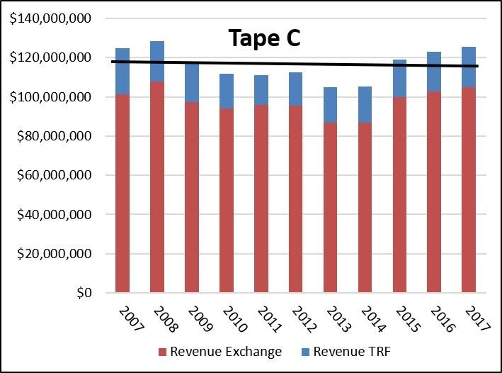 Tape C Revenue