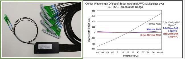 Temperature-haerdened Low wavelength-drift Athermal AWG