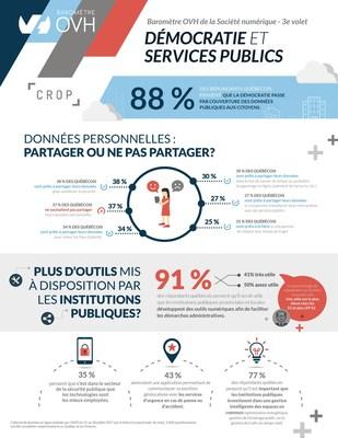 Baromètre OVH de la Société numérique - 3e volet : démocratie et services publics (Groupe CNW/OVH)
