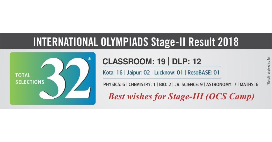 Indian National Olympiad (INO) Results Announced, 32 Students