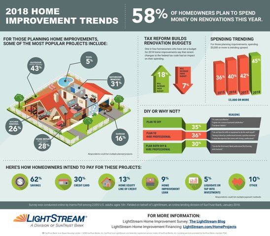 More than half (58 percent) of homeowners are planning to spend money on home improvement projects in 2018, according to the fifth annual LightStream Home Improvement Survey. LightStream is the national online lending division of SunTrust Banks, Inc.