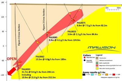 Figure 4. Longitudinal Section showing new results from drillholes PAL0085 and PAL0093 from Raja, Finland. (CNW Group/Mawson Resources Ltd.)