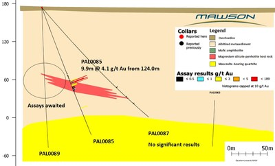 Figure 3. Section showing new results from drillhole PAL0085 and PAL0087 from Raja, Finland. (CNW Group/Mawson Resources Ltd.)