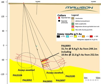 Figure 2. Section showing new results from drillhole PAL0093 from Raja, Finland. (CNW Group/Mawson Resources Ltd.)