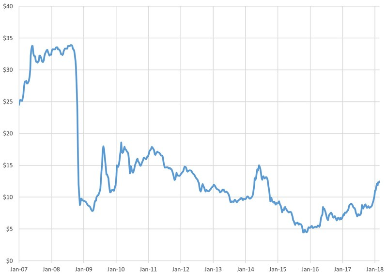 Appendix Figure 3: Molybdenum Weekly Spot Price – 1/4/2007-2/23/2018; Source: Platts (PRNewsfoto/General Moly, Inc.)