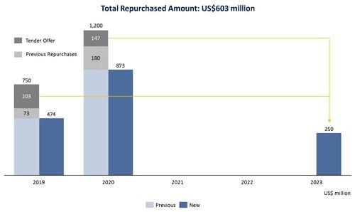 Total Repurchased Amount: US$603 million