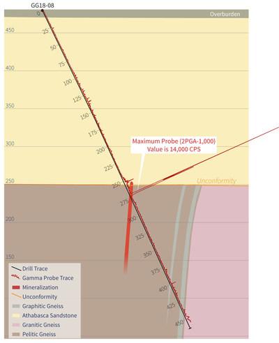 Figure 2 – GG18-08 Interpreted Cross Section (CNW Group/IsoEnergy Ltd.)