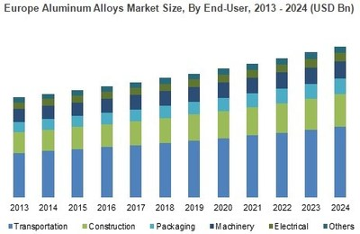 Europe Aluminum Alloys Market Size, By End-User, 2013 - 2024 (USD Bn)