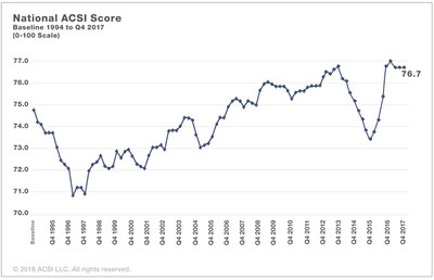 The national American Customer Satisfaction Index score from 1994 through 2017.