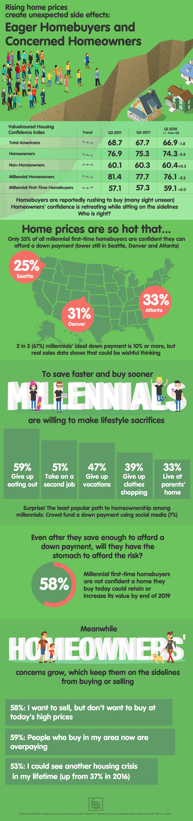 Infographic: Confidence Among Homeowners, Homebuyers on Diverging Paths