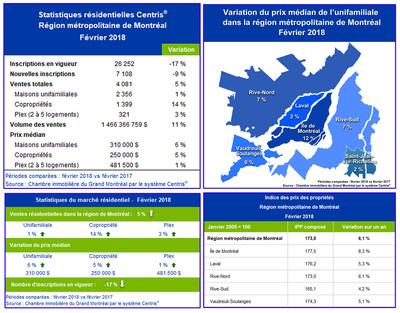 Statistiques de ventes résidentielles Centris® - février 2018 (Groupe CNW/Chambre immobilière du Grand Montréal)