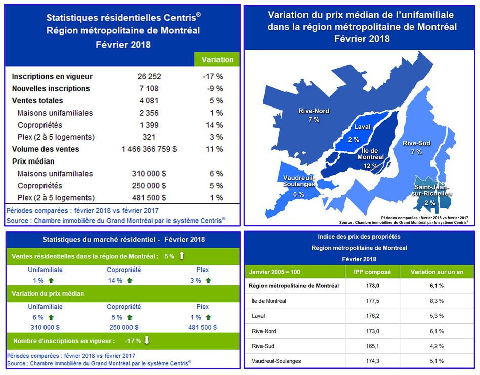 Statistiques de ventes résidentielles Centris® – février 2018 (Groupe CNW/Chambre immobilière du Grand Montréal)